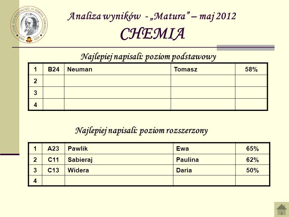 Analiza wyników - Matura – maj 2012 CHEMIA 1B24NeumanTomasz58% 2 3 4 Najlepiej napisali: poziom podstawowy Najlepiej napisali: poziom rozszerzony 1A23