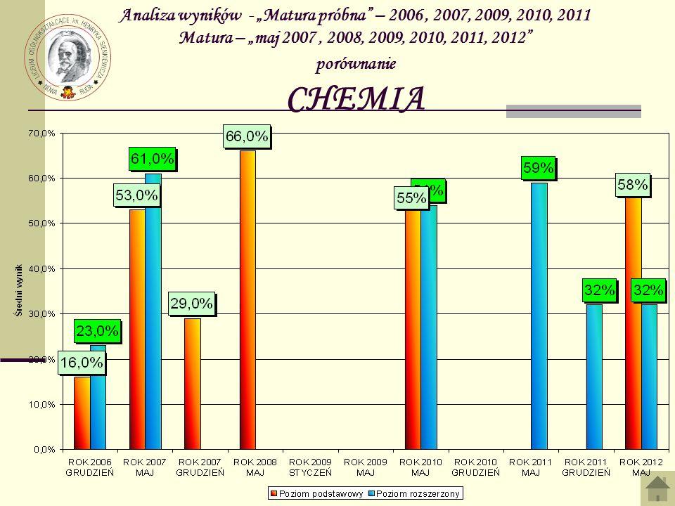 Analiza wyników - Matura próbna – 2006, 2007, 2009, 2010, 2011 Matura – maj 2007, 2008, 2009, 2010, 2011, 2012 porównanie CHEMIA