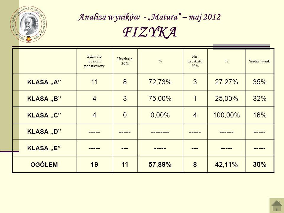 Analiza wyników - Matura – maj 2012 FIZYKA Zdawało poziom podstawowy Uzyskało 30% % Nie uzyskało 30% %Średni wynik KLASA A 11872,73%327,27%35% KLASA B