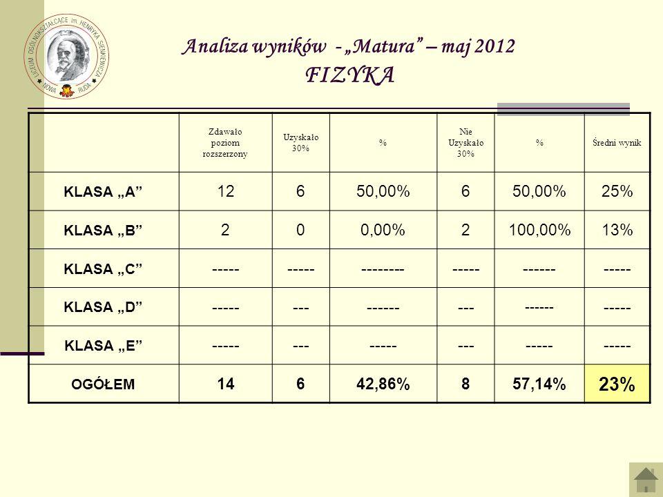 Analiza wyników - Matura – maj 2012 FIZYKA Zdawało poziom rozszerzony Uzyskało 30% % Nie Uzyskało 30% %Średni wynik KLASA A 12650,00%6 25% KLASA B 200
