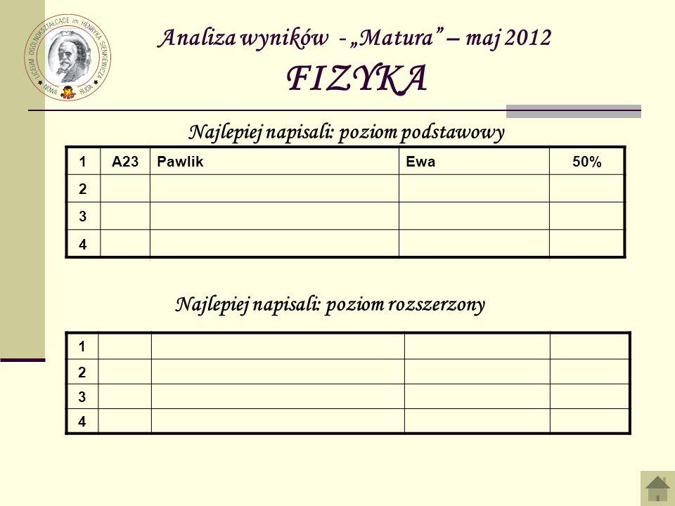 Analiza wyników - Matura – maj 2012 FIZYKA 1A23PawlikEwa50% 2 3 4 Najlepiej napisali: poziom podstawowy Najlepiej napisali: poziom rozszerzony 1 2 3 4