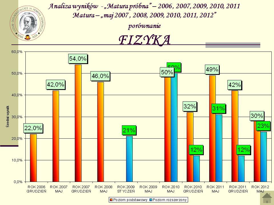 Analiza wyników - Matura próbna – 2006, 2007, 2009, 2010, 2011 Matura – maj 2007, 2008, 2009, 2010, 2011, 2012 porównanie FIZYKA
