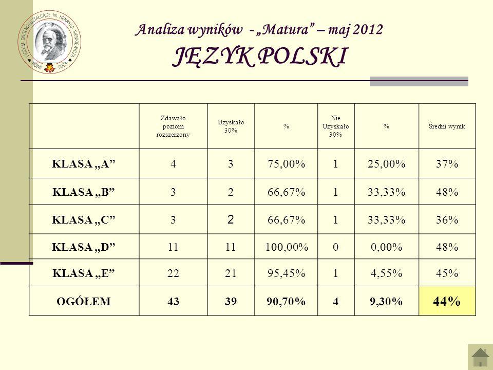Analiza wyników - Matura – maj 2012 JĘZYK POLSKI Zdawało poziom rozszerzony Uzyskało 30% % Nie Uzyskało 30% %Średni wynik KLASA A4375,00%125,00%37% KL