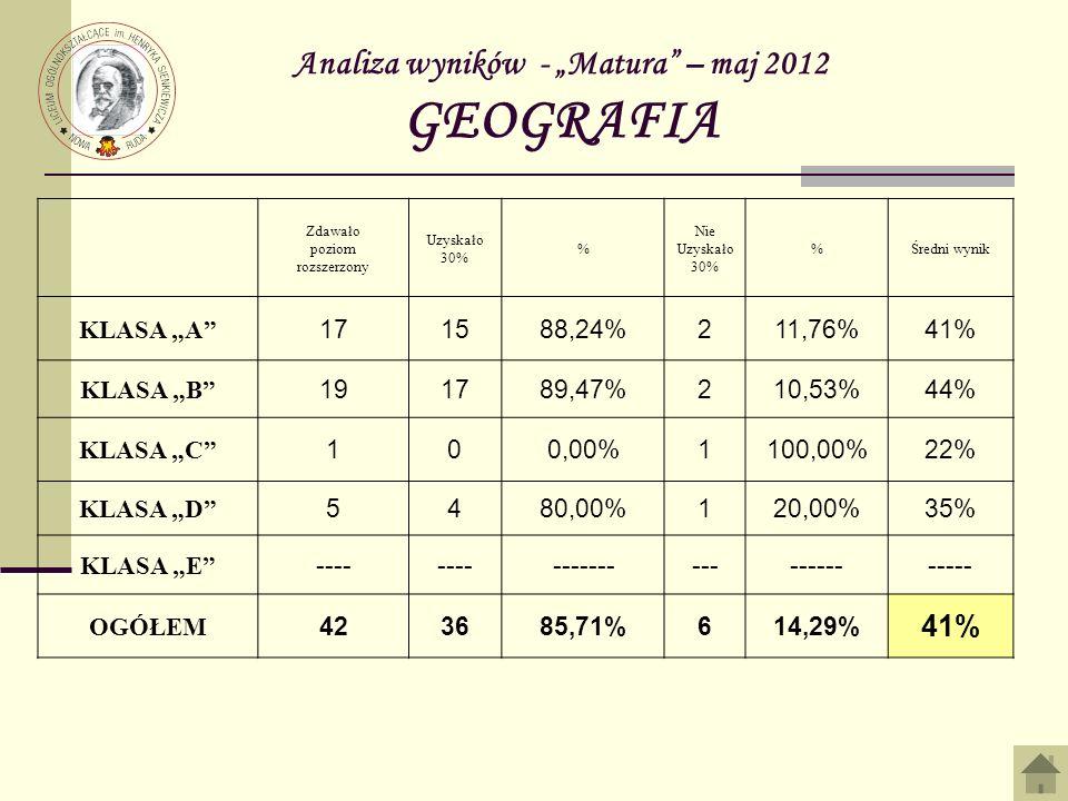 Analiza wyników - Matura – maj 2012 GEOGRAFIA Zdawało poziom rozszerzony Uzyskało 30% % Nie Uzyskało 30% %Średni wynik KLASA A 171588,24%211,76%41% KL