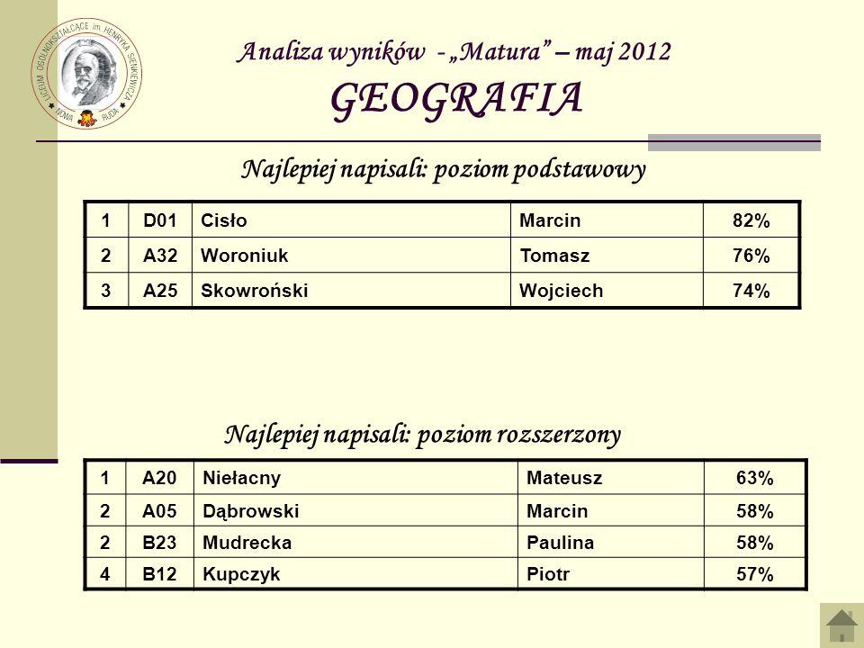 Analiza wyników - Matura – maj 2012 GEOGRAFIA 1D01CisłoMarcin82% 2A32WoroniukTomasz76% 3A25SkowrońskiWojciech74% Najlepiej napisali: poziom podstawowy