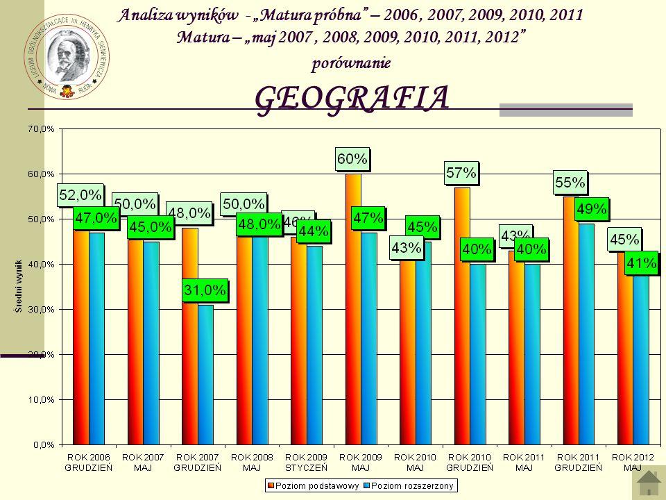 Analiza wyników - Matura próbna – 2006, 2007, 2009, 2010, 2011 Matura – maj 2007, 2008, 2009, 2010, 2011, 2012 porównanie GEOGRAFIA