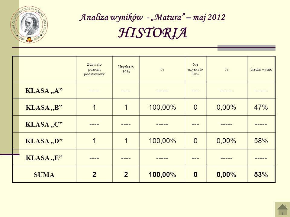 Analiza wyników - Matura – maj 2012 HISTORIA Zdawało poziom podstawowy Uzyskało 30% % Nie uzyskało 30% %Średni wynik KLASA A ---- ------------- KLASA