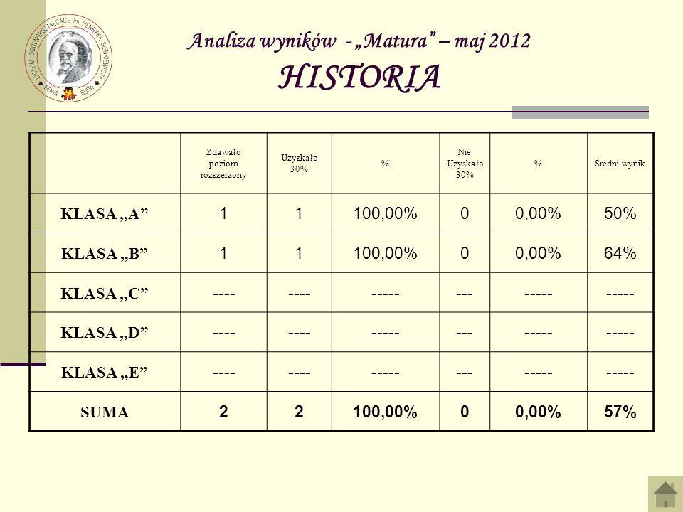 Analiza wyników - Matura – maj 2012 HISTORIA Zdawało poziom rozszerzony Uzyskało 30% % Nie Uzyskało 30% %Średni wynik KLASA A 11100,00%00,00%50% KLASA