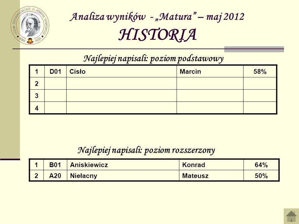 Analiza wyników - Matura – maj 2012 HISTORIA 1D01CisłoMarcin58% 2 3 4 Najlepiej napisali: poziom podstawowy Najlepiej napisali: poziom rozszerzony 1B0
