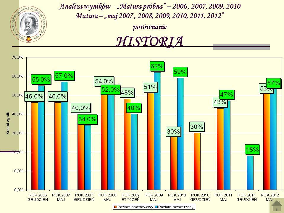 Analiza wyników - Matura próbna – 2006, 2007, 2009, 2010 Matura – maj 2007, 2008, 2009, 2010, 2011, 2012 porównanie HISTORIA