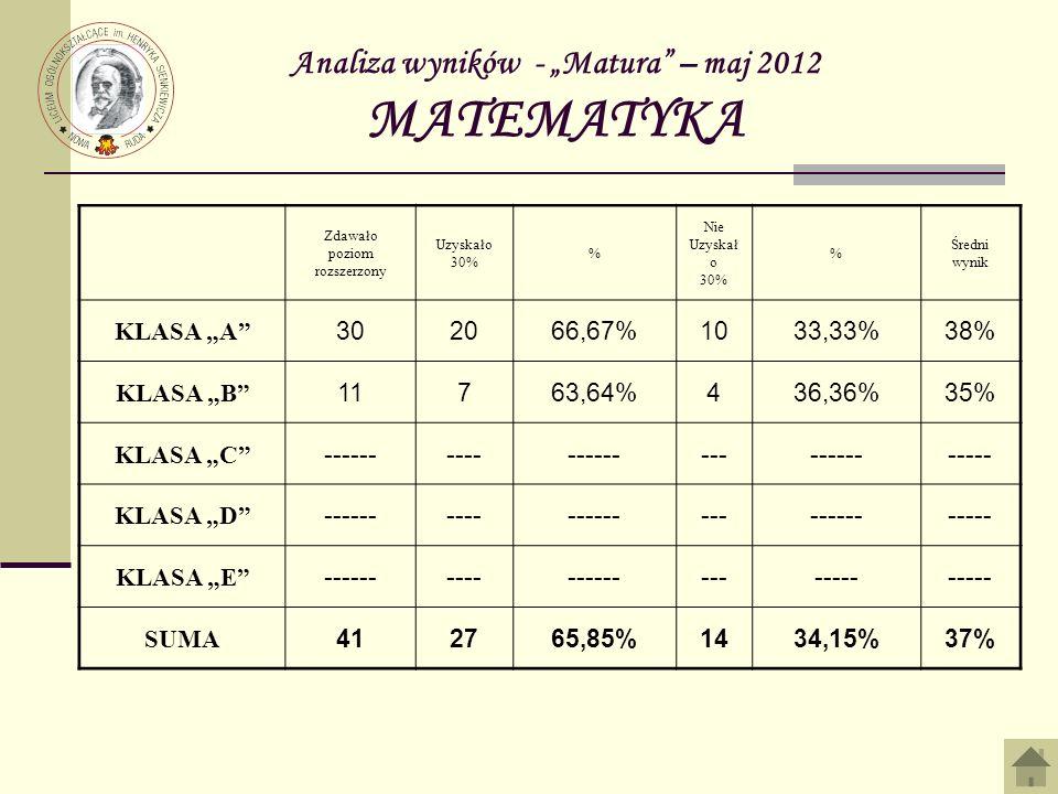 Analiza wyników - Matura – maj 2012 MATEMATYKA Zdawało poziom rozszerzony Uzyskało 30% % Nie Uzyskał o 30% % Średni wynik KLASA A 302066,67%1033,33%38