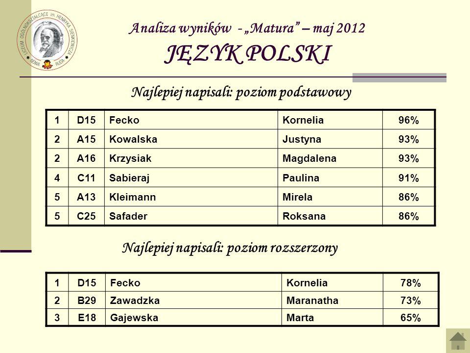 Analiza wyników - Matura – maj 2012 JĘZYK POLSKI 1D15FeckoKornelia96% 2A15KowalskaJustyna93% 2A16KrzysiakMagdalena93% 4C11SabierajPaulina91% 5A13Kleim