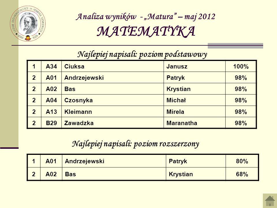 Analiza wyników - Matura – maj 2012 MATEMATYKA 1A34CiuksaJanusz100% 2A01AndrzejewskiPatryk98% 2A02BasKrystian98% 2A04CzosnykaMichał98% 2A13KleimannMir