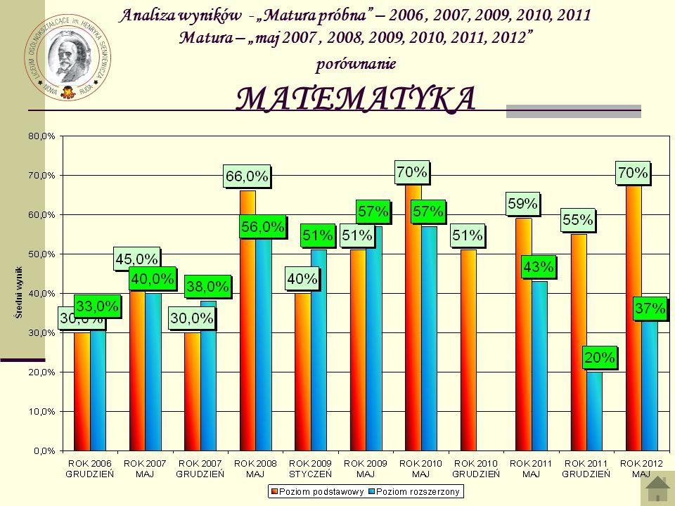 Analiza wyników - Matura próbna – 2006, 2007, 2009, 2010, 2011 Matura – maj 2007, 2008, 2009, 2010, 2011, 2012 porównanie MATEMATYKA