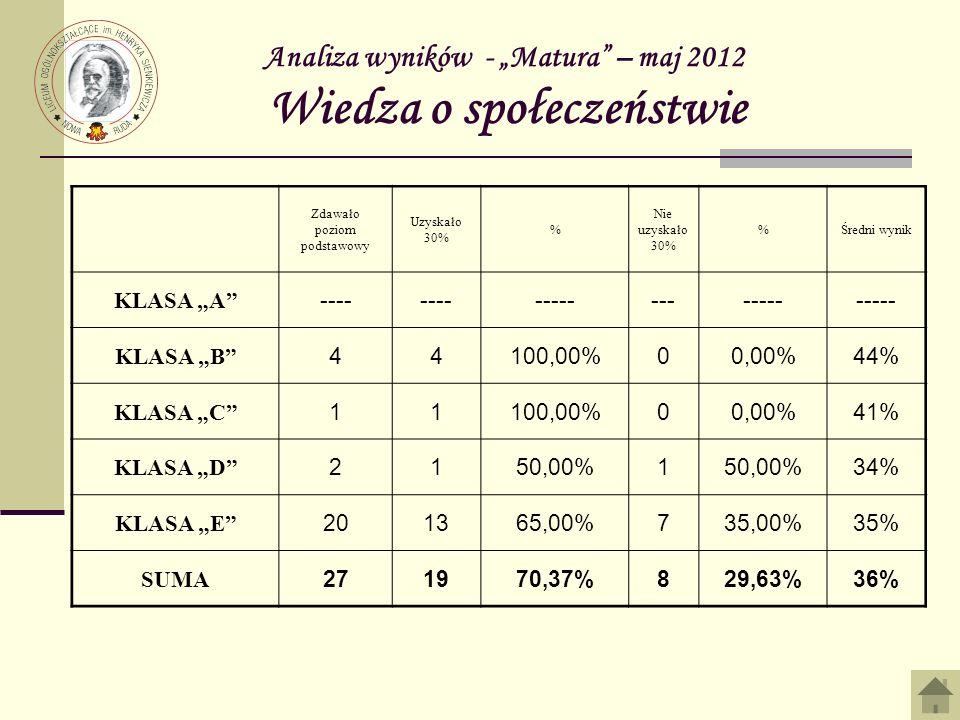 Analiza wyników - Matura – maj 2012 Wiedza o społeczeństwie Zdawało poziom podstawowy Uzyskało 30% % Nie uzyskało 30% %Średni wynik KLASA A ---- -----