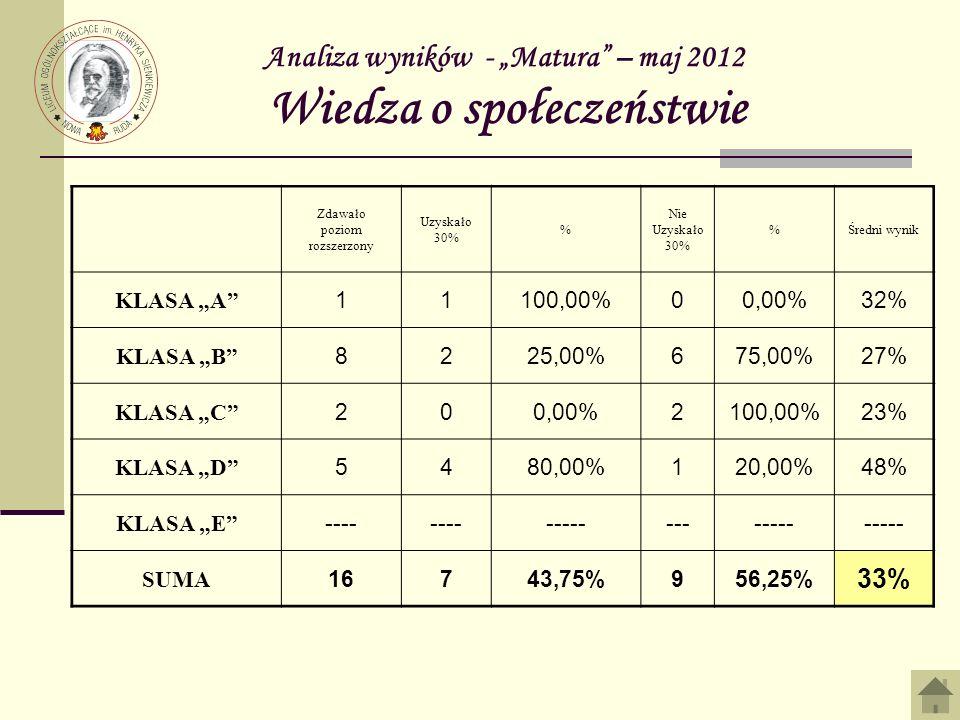 Analiza wyników - Matura – maj 2012 Wiedza o społeczeństwie Zdawało poziom rozszerzony Uzyskało 30% % Nie Uzyskało 30% %Średni wynik KLASA A 11100,00%