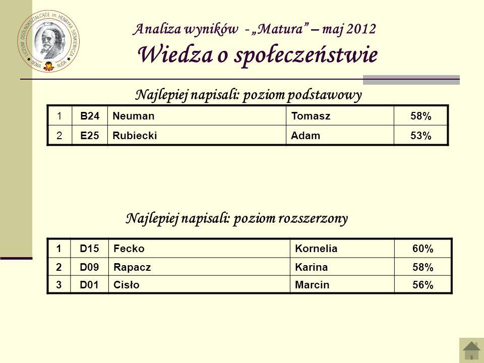 Analiza wyników - Matura – maj 2012 Wiedza o społeczeństwie 1B24NeumanTomasz58% 2E25RubieckiAdam53% Najlepiej napisali: poziom podstawowy Najlepiej na