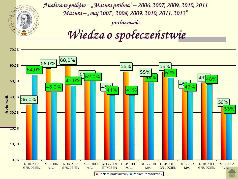 Analiza wyników - Matura próbna – 2006, 2007, 2009, 2010, 2011 Matura – maj 2007, 2008, 2009, 2010, 2011, 2012 porównanie Wiedza o społeczeństwie