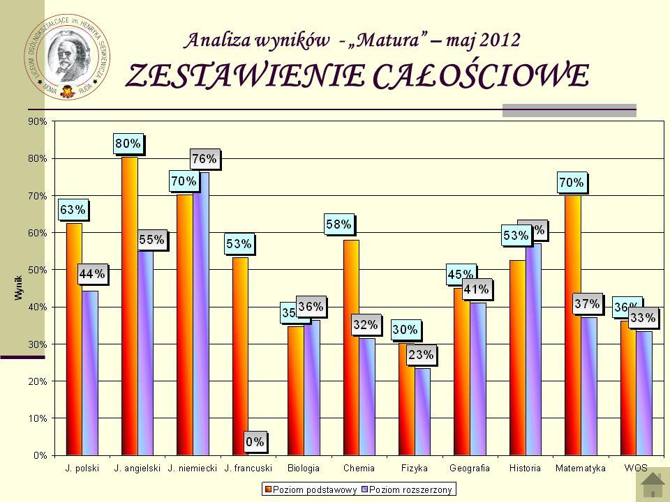 Analiza wyników - Matura – maj 2012 ZESTAWIENIE CAŁOŚCIOWE