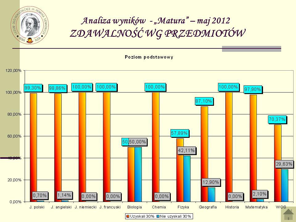 Analiza wyników - Matura – maj 2012 ZDAWALNOŚĆ WG PRZEDMIOTÓW