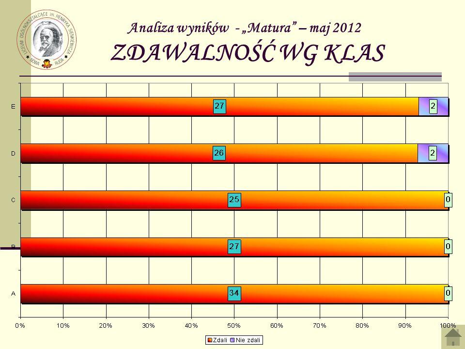 Analiza wyników - Matura – maj 2012 ZDAWALNOŚĆ WG KLAS