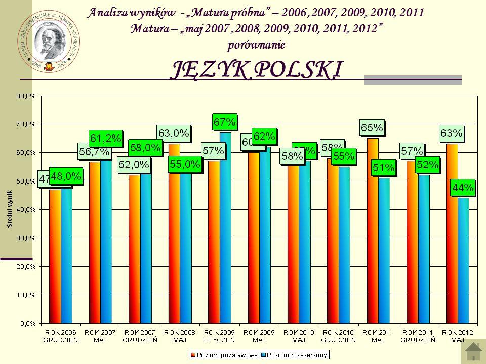 Analiza wyników - Matura próbna – 2006,2007, 2009, 2010, 2011 Matura – maj 2007,2008, 2009, 2010, 2011, 2012 porównanie JĘZYK POLSKI