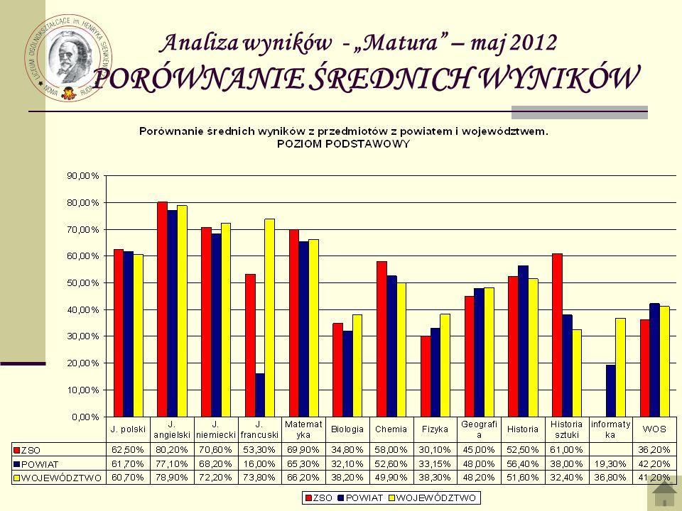 Analiza wyników - Matura – maj 2012 PORÓWNANIE ŚREDNICH WYNIKÓW