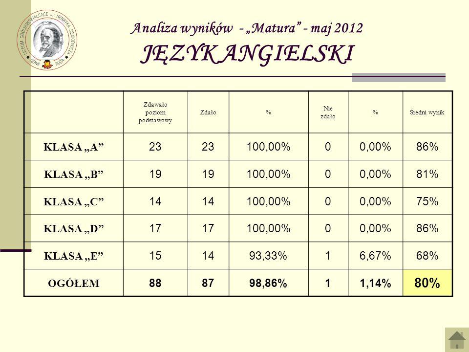 Analiza wyników - Matura - maj 2012 JĘZYK ANGIELSKI Zdawało poziom podstawowy Zdało% Nie zdało %Średni wynik KLASA A 23 100,00%00,00%86% KLASA B 19 10