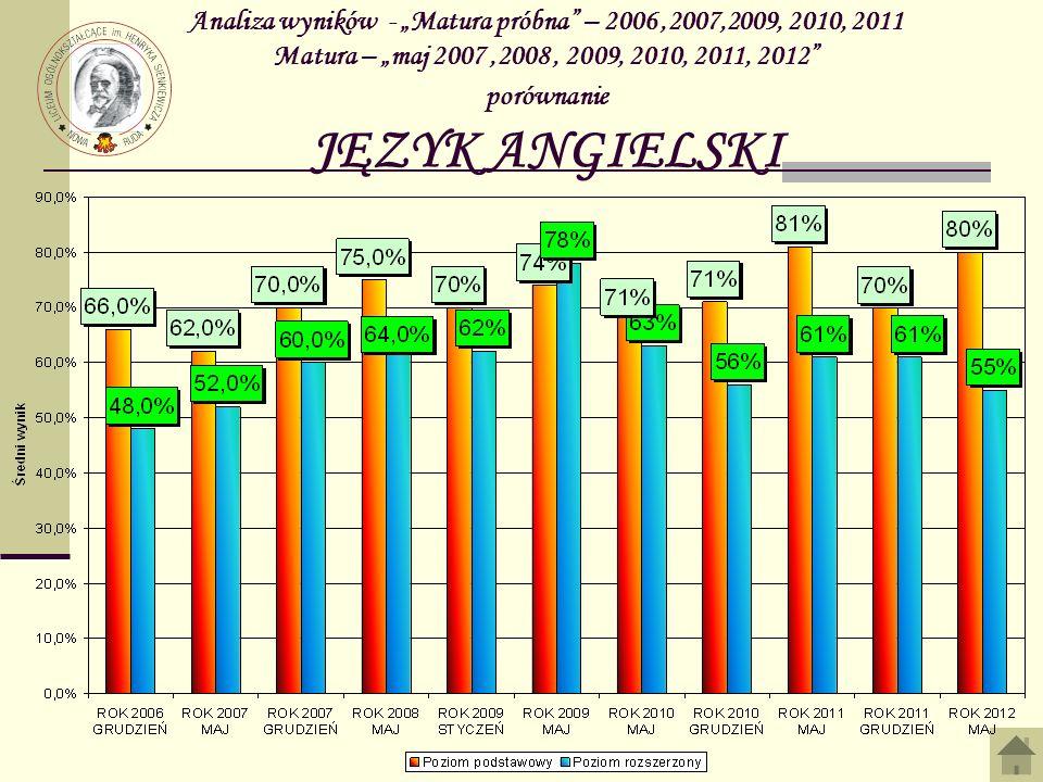 Analiza wyników - Matura próbna – 2006,2007,2009, 2010, 2011 Matura – maj 2007,2008, 2009, 2010, 2011, 2012 porównanie JĘZYK ANGIELSKI