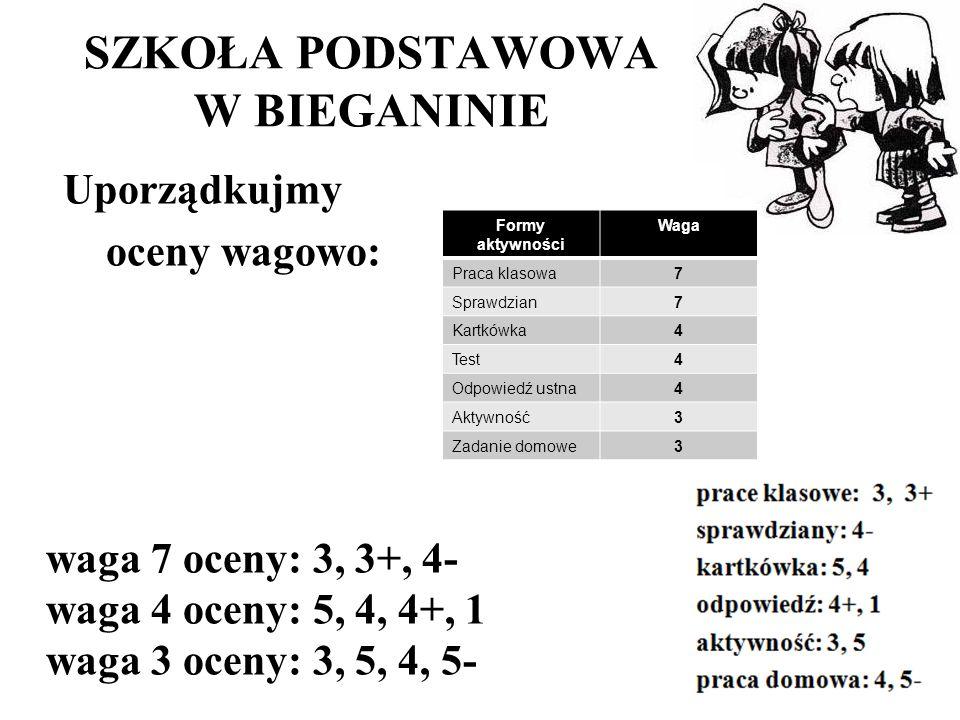 SZKOŁA PODSTAWOWA W BIEGANINIE Uporządkujmy oceny wagowo: waga 7 oceny: 3, 3+, 4- waga 4 oceny: 5, 4, 4+, 1 waga 3 oceny: 3, 5, 4, 5- Formy aktywności Waga Praca klasowa7 Sprawdzian7 Kartkówka4 Test4 Odpowiedź ustna4 Aktywność3 Zadanie domowe3