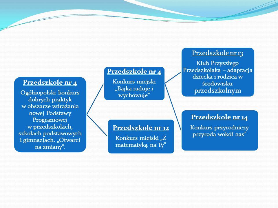 Przedszkole nr 4 Ogólnopolski konkurs dobrych praktyk w obszarze wdrażania nowej Podstawy Programowej w przedszkolach, szkołach podstawowych i gimnazjach.