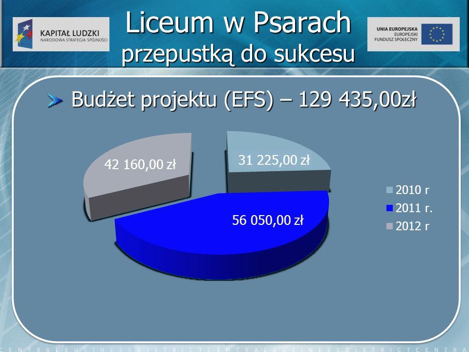 Liceum w Psarach przepustką do sukcesu Budżet projektu (EFS) – 129 435,00zł Budżet projektu (EFS) – 129 435,00zł