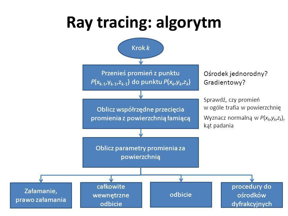 Ray tracing: algorytm Krok k Przenieś promień z punktu P(x k-1,y k-1,z k-1 ) do punktu P(x k,y k,z k ) procedury do ośrodków dyfrakcyjnych odbicie całkowite wewnętrzne odbicie Załamanie, prawo załamania Oblicz współrzędne przecięcia promienia z powierzchnią łamiącą Oblicz parametry promienia za powierzchnią Ośrodek jednorodny.
