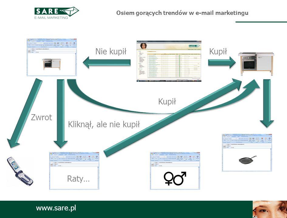 www.sare.pl KupiłNie kupił Kupił Kliknął, ale nie kupił Zwrot Raty… Osiem gorących trendów w e-mail marketingu