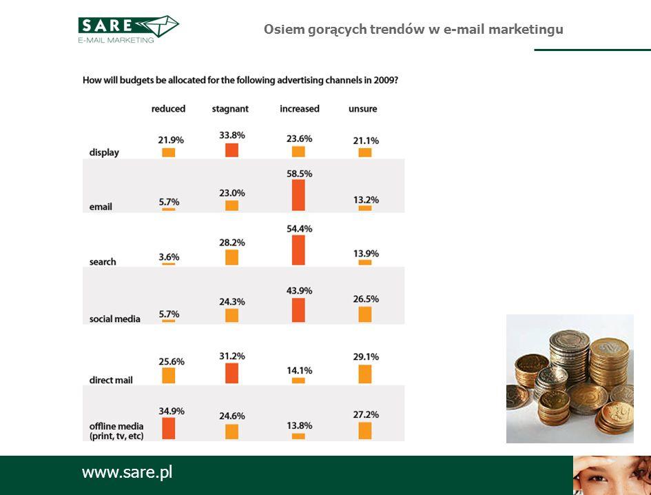 www.sare.pl Osiem gorących trendów w e-mail marketingu Double opt-in