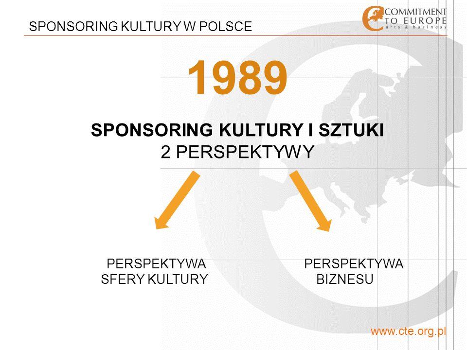 www.cte.org.pl SPONSORING KULTURY W POLSCE KULTURA I SZTUKA W FIRMIE: wpływa na lojalność pracowników Działalność prokulturalna firmy, w której pracuję*: 43% - jest jednym z powodów, dla której w niej jestem 22% - wpływa na moją sympatię do niej 13% - daje mi wymierne korzyści 9% - jest niepotrzebnym wydawaniem pieniędzy 9% - wpływa na moją kreatywność 4% - jest mi obojętna * ankieta opublikowana na www.cte.org.plwww.cte.org.pl