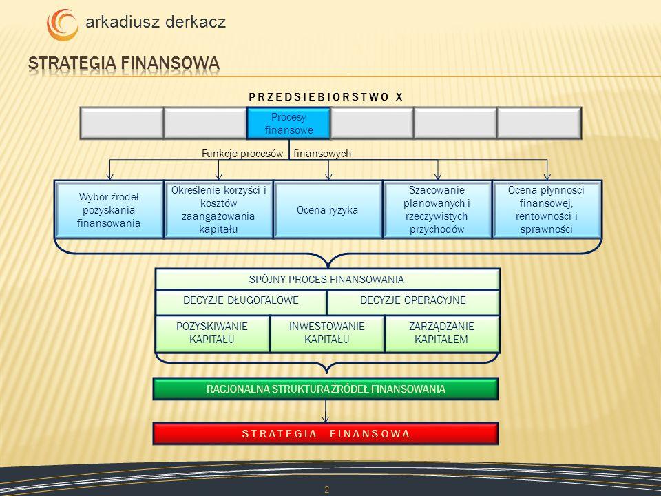 arkadiusz derkacz 2 Procesy finansowe P R Z E D S I E B I O R S T W O X Wybór źródeł pozyskania finansowania Określenie korzyści i kosztów zaangażowan