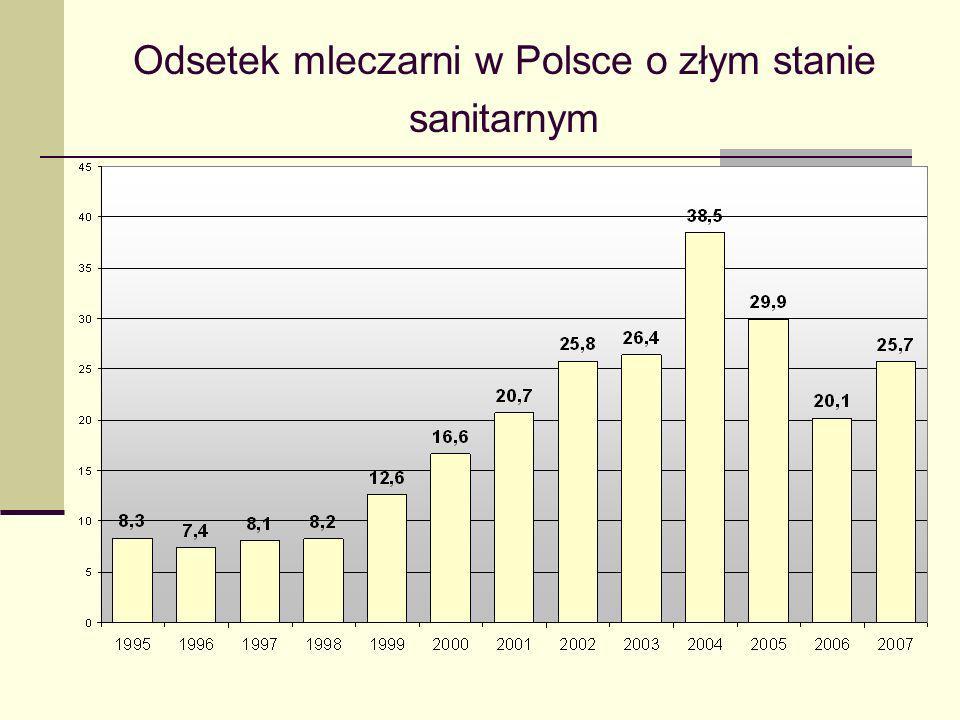 Odsetek mleczarni w Polsce o złym stanie sanitarnym