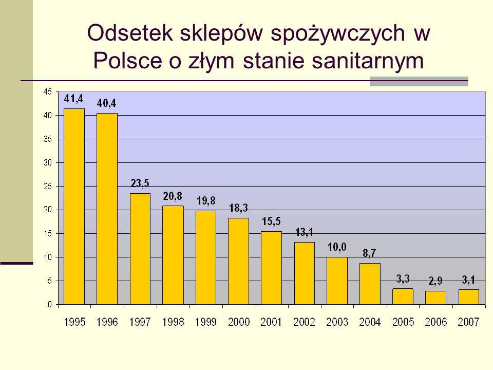 Odsetek sklepów spożywczych w Polsce o złym stanie sanitarnym
