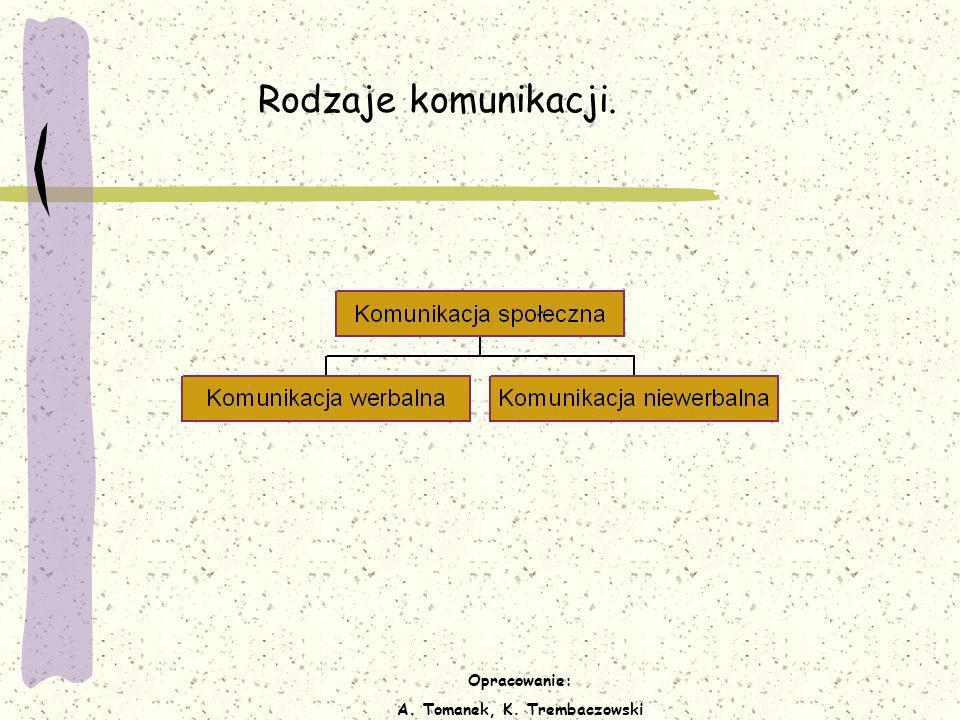Opracowanie: A. Tomanek, K. Trembaczowski Rodzaje komunikacji.