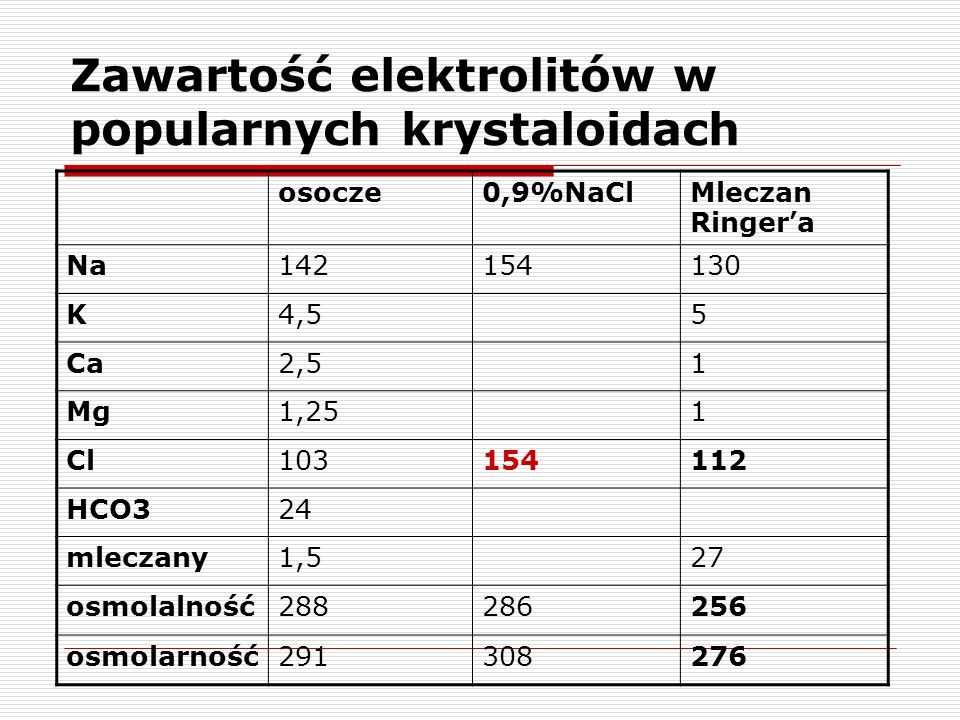 Zawartość elektrolitów w popularnych krystaloidach osocze0,9%NaClMleczan Ringera Na142154130 K4,55 Ca2,51 Mg1,251 Cl103154112 HCO324 mleczany1,527 osm