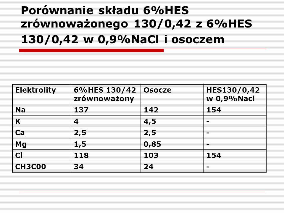Porównanie składu 6%HES zrównoważonego 130/0,42 z 6%HES 130/0,42 w 0,9%NaCl i osoczem Elektrolity6%HES 130/42 zrównoważony OsoczeHES130/0,42 w 0,9%Nac