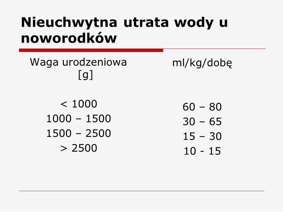 Nieuchwytna utrata wody u noworodków Waga urodzeniowa [g] < 1000 1000 – 1500 1500 – 2500 > 2500 ml/kg/dobę 60 – 80 30 – 65 15 – 30 10 - 15