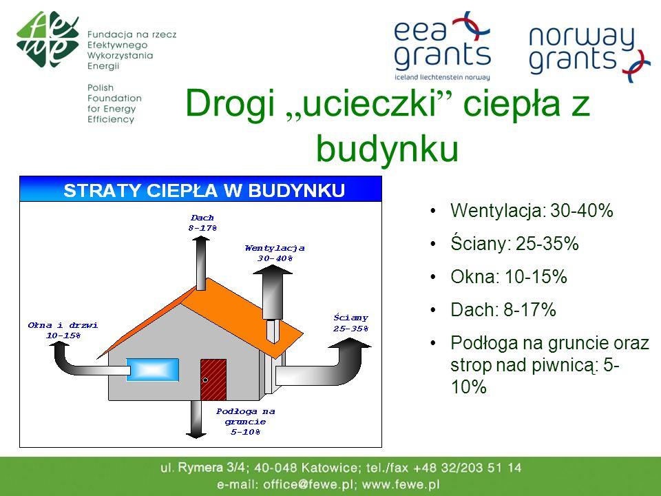 Drogi ucieczki ciepła z budynku Wentylacja: 30-40% Ściany: 25-35% Okna: 10-15% Dach: 8-17% Podłoga na gruncie oraz strop nad piwnicą: 5- 10%