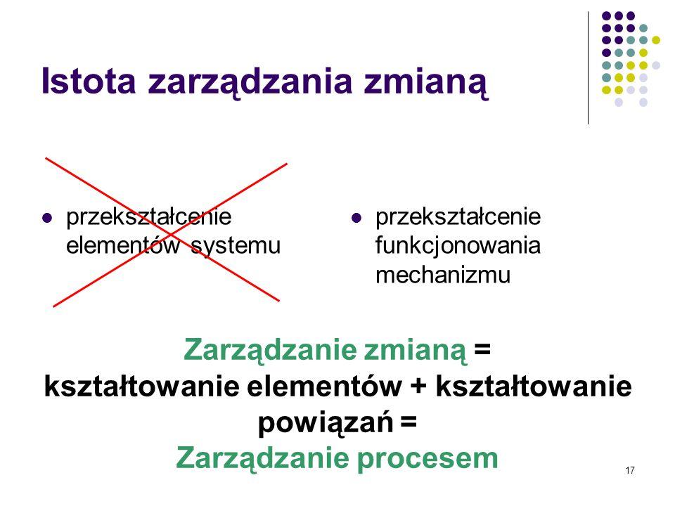 17 Istota zarządzania zmianą przekształcenie elementów systemu przekształcenie funkcjonowania mechanizmu Zarządzanie zmianą = kształtowanie elementów