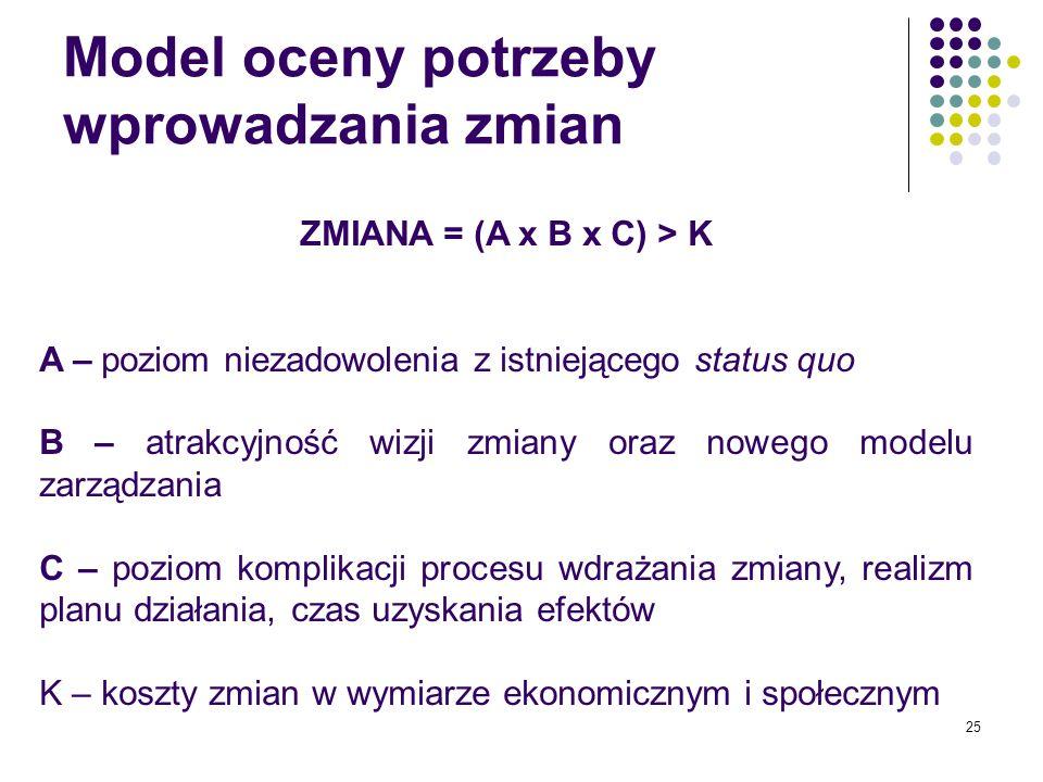 25 ZMIANA = (A x B x C) > K A – poziom niezadowolenia z istniejącego status quo B – atrakcyjność wizji zmiany oraz nowego modelu zarządzania C – pozio