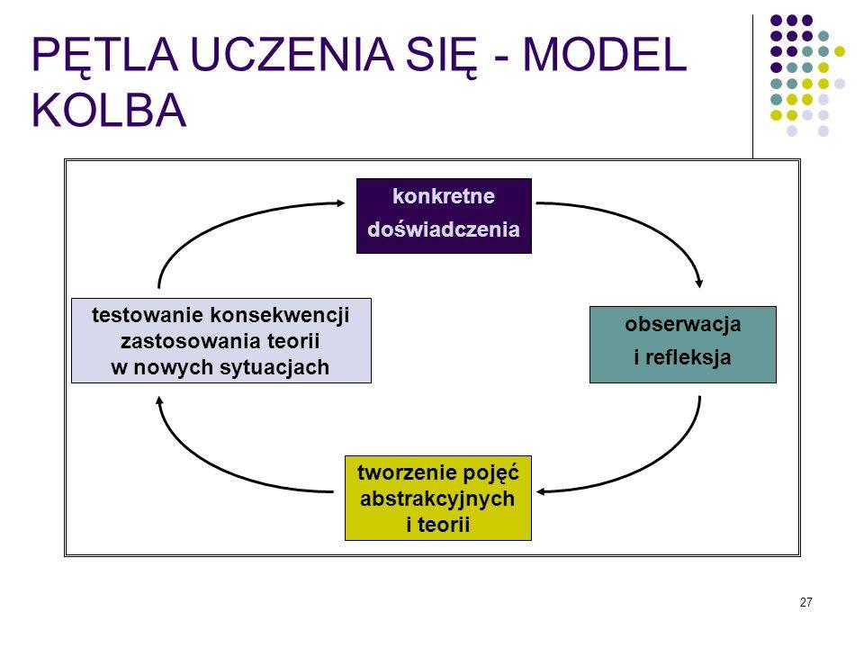 27 PĘTLA UCZENIA SIĘ - MODEL KOLBA konkretne doświadczenia testowanie konsekwencji zastosowania teorii w nowych sytuacjach tworzenie pojęć abstrakcyjn