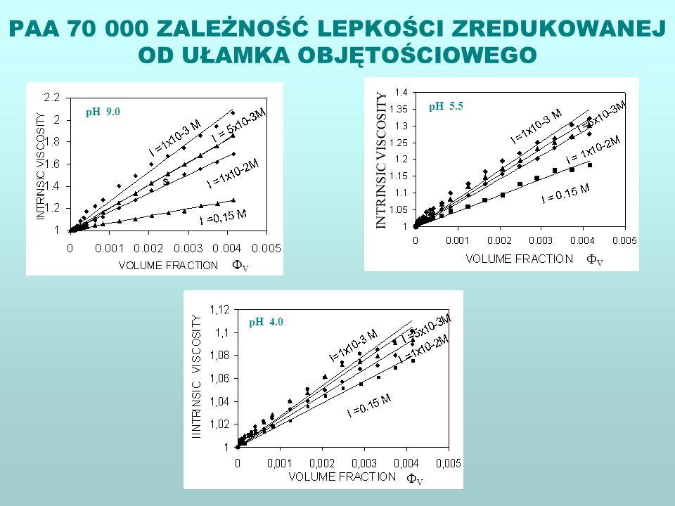 PAA 70 000 ZALEŻNOŚĆ LEPKOŚCI ZREDUKOWANEJ OD UŁAMKA OBJĘTOŚCIOWEGO pH 9.0 V pH 5.5 V pH 4.0 V INTRINSIC VISCOSITY