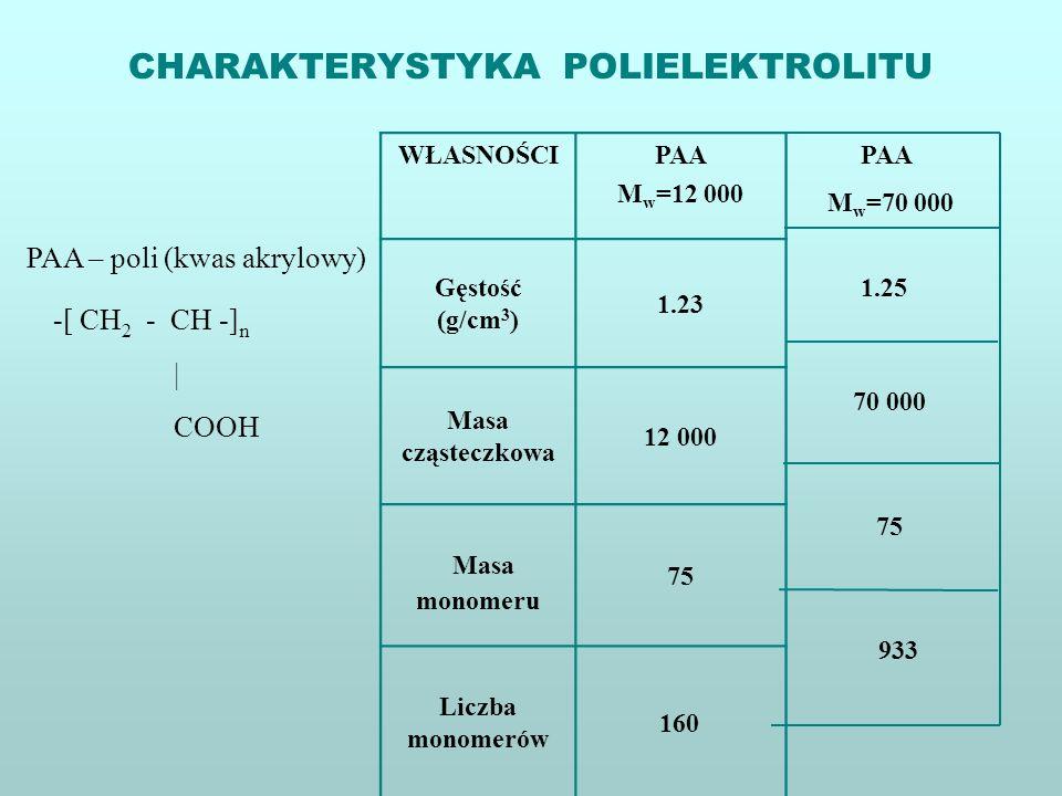 CHARAKTERYSTYKA POLIELEKTROLITU PAA – poli (kwas akrylowy) -[ CH 2 - CH -] n | COOH PAA M w =70 000 70 000 75 933 1.25 WŁASNOŚCIPAA M w =12 000 Gęstoś