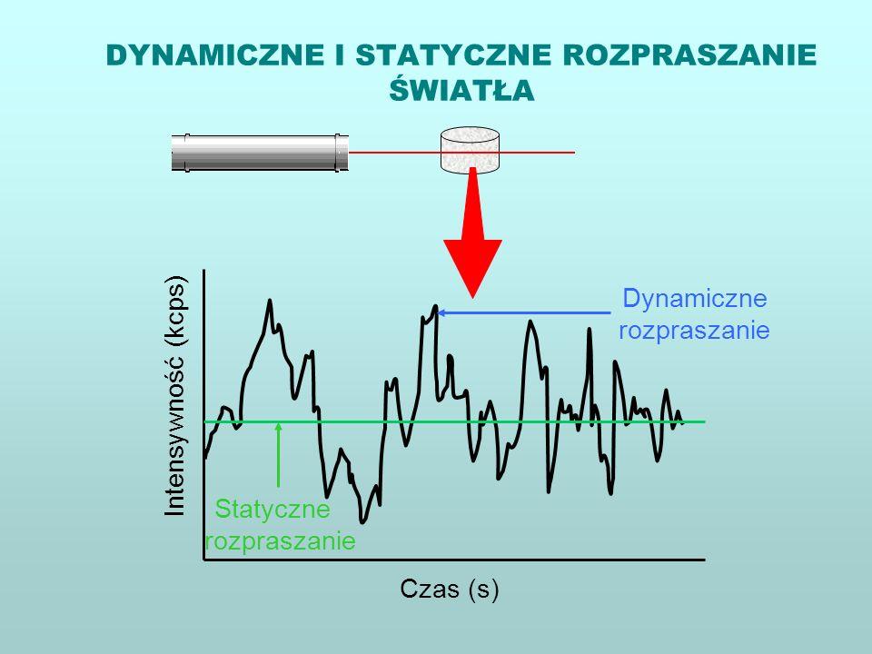 DYNAMICZNE I STATYCZNE ROZPRASZANIE ŚWIATŁA Intensywność (kcps) Czas (s) Dynamiczne rozpraszanie Statyczne rozpraszanie